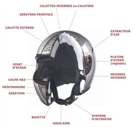 shema d'un casque de moto