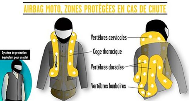 protection airbag moto
